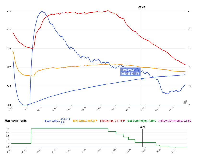 Conventional Coffee Roasting Graph